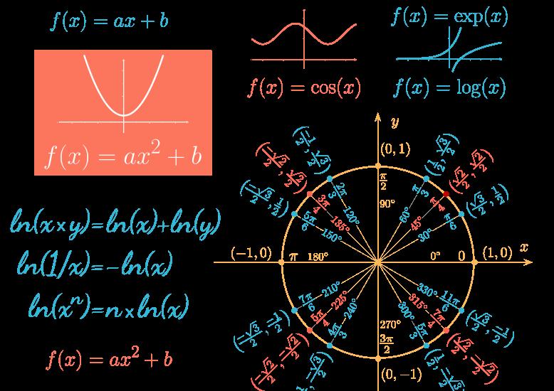 [Mathématiques] Fonctions classiques