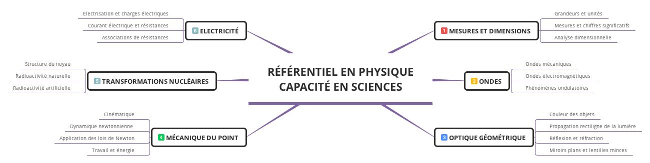 Référentiel de physique pour la capacité en sciences. 6 thématiques Mesures et dimensionr, ondes, optique géométrique, mécanique du point, transformations nucléaires et électricité